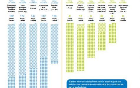 USDA Info-graphic outlining vending standards