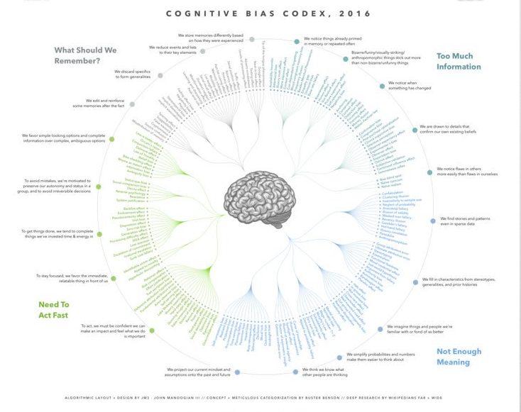 Cognitive+Bias+Codex