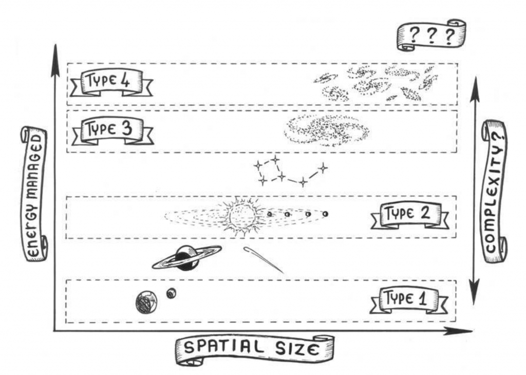 Cartoon showing the different Kardashev types. Each rung on the ladder uses larger astrophysical objects as its energy source, from single planets to whole clusters of galaxies. Source: Cirkovic 2015, Kardashev's Classification at 50+: A Fine Vehicle with Room for Improvement